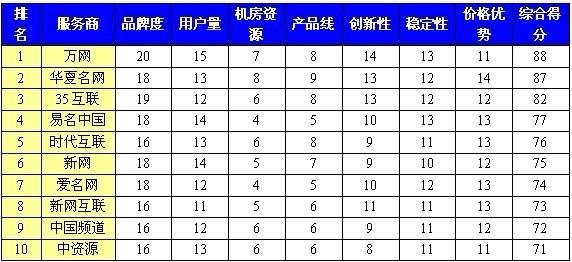 2011年中国虚拟主机服务商排行榜